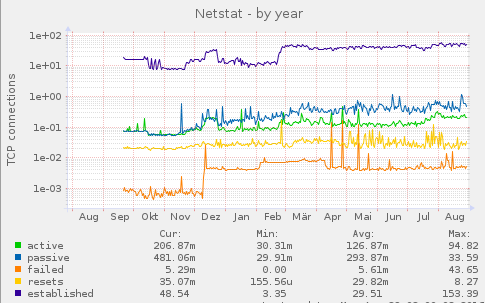 permante Fehler in der Netzwerkschnittstelle HyperV