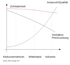 Umfrage unter Kleinunternehmen in Bergisch Gladbach